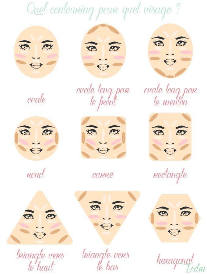 contouring-visage